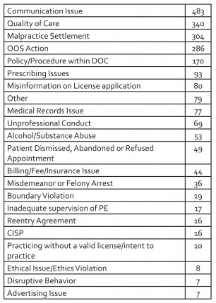 Cases opened by primary alligation in 2014