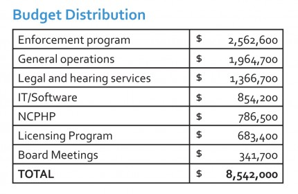 2013 - 2014 fiscal year: budget distribution chart
