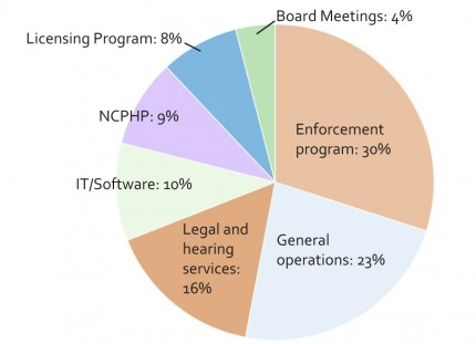 2013 - 2014 fiscal year: budget percentages