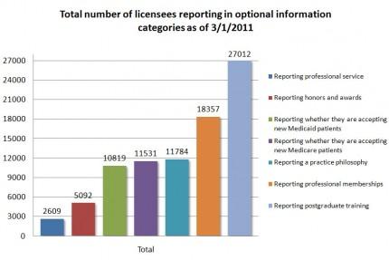 Licensee Information