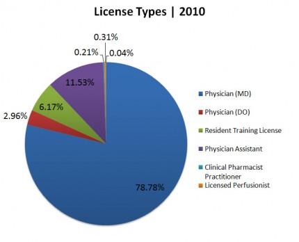 License Types | 2010