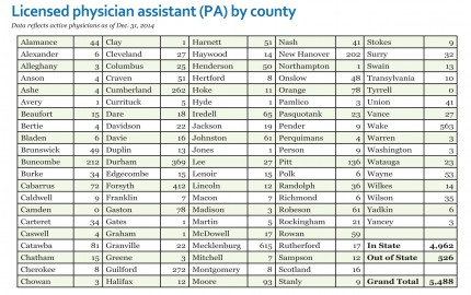 2014 Licensed physician assistant (PA) by county