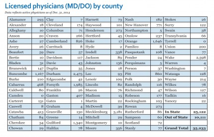 2014 Licensed physician (MD/DO) by county