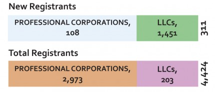 Medical Corporations in 2014