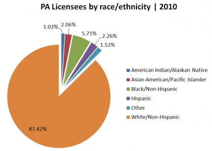 PA Licensees by Race/Ethnicity