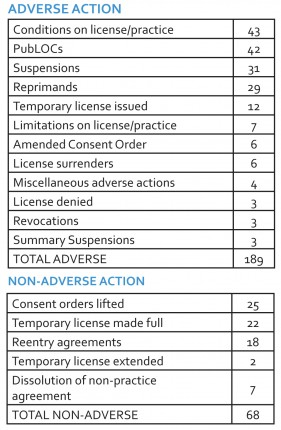 Public Board actions in 2014