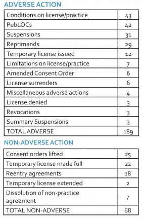 Public Board actions in 2014
