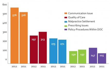 Top five complaint allegations in 2011-2012