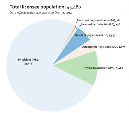 2014 Total licensee population