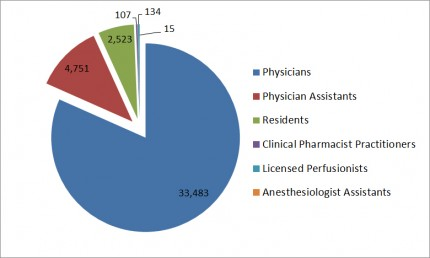 Total Licensee Population in 2012