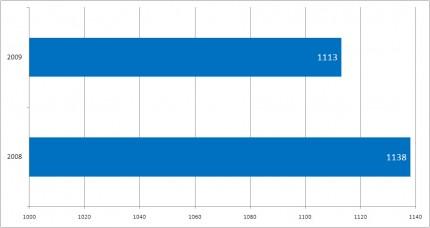 Complaints Received 2008-2009