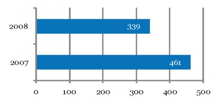 Malpractice payments reported in 2007 and 2008