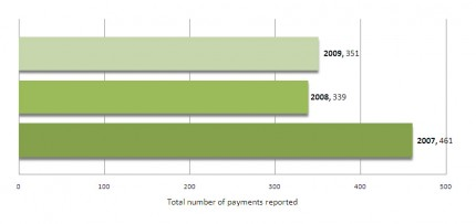 Malpractice Payments Reported 2007-2009